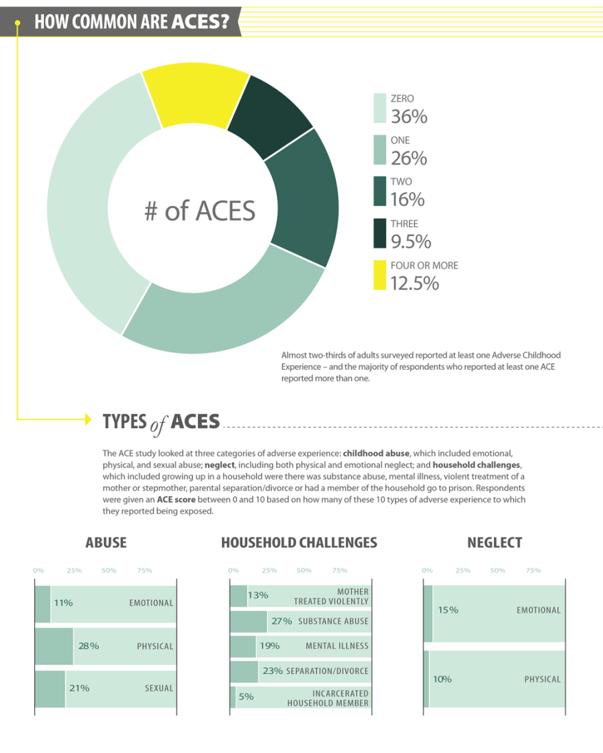 Adverse Childhood Experiences | SAMHSA