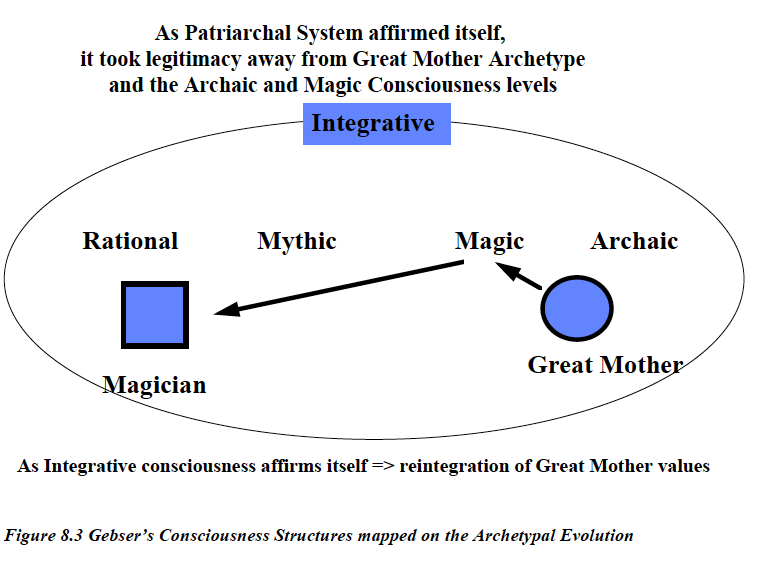 archetypal evoltuion.png