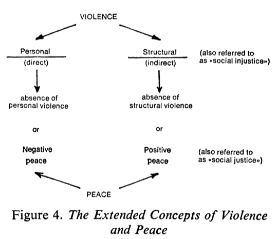 the-extended-concepts-of-violence-and-peace