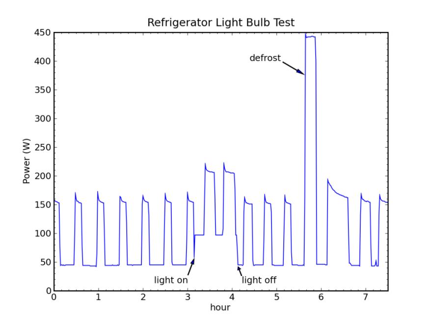 fridge-bulb-1024x768