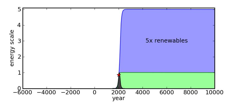 peak-ff-5x